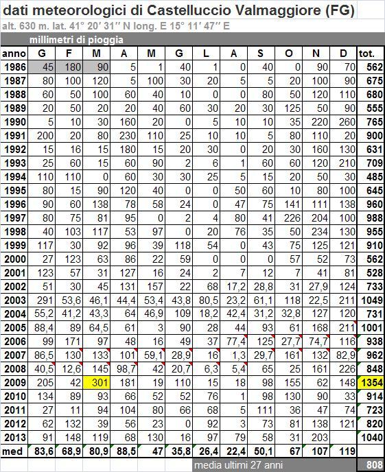 dati pluviometrici da 27 anni